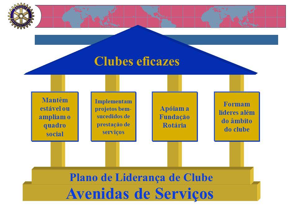 Clubes eficazes Mantêm estável ou ampliam o quadro social Implementam projetos bem- sucedidos de prestação de serviços Apóiam a Fundação Rotária Forma