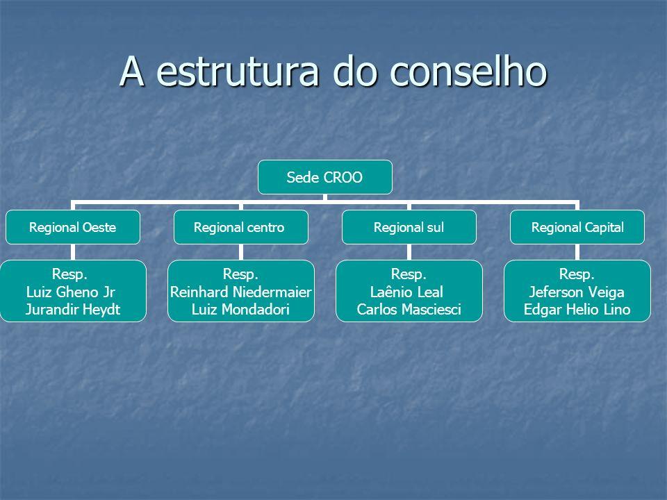A estrutura do conselho Sede CROO Regional Oeste Resp. Luiz Gheno Jr Jurandir Heydt Regional centro Resp. Reinhard Niedermaier Luiz Mondadori Regional