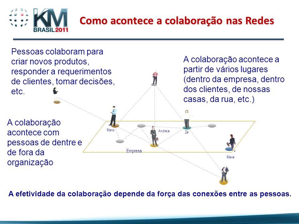 Como acontece a colaboração nas Redes Zé Maria Mario Andreia Empresa Pessoas colaboram para criar novos produtos, responder a requerimentos de cliente