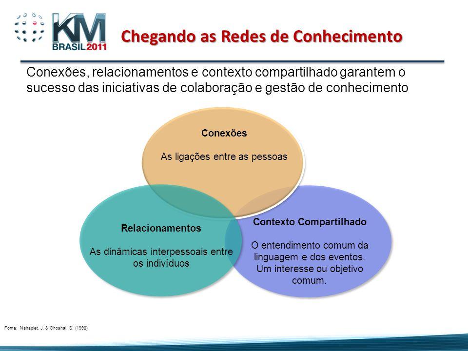 Chegando as Redes de Conhecimento 13 Conexões As ligações entre as pessoas Relacionamentos As dinâmicas interpessoais entre os indivíduos Contexto Com