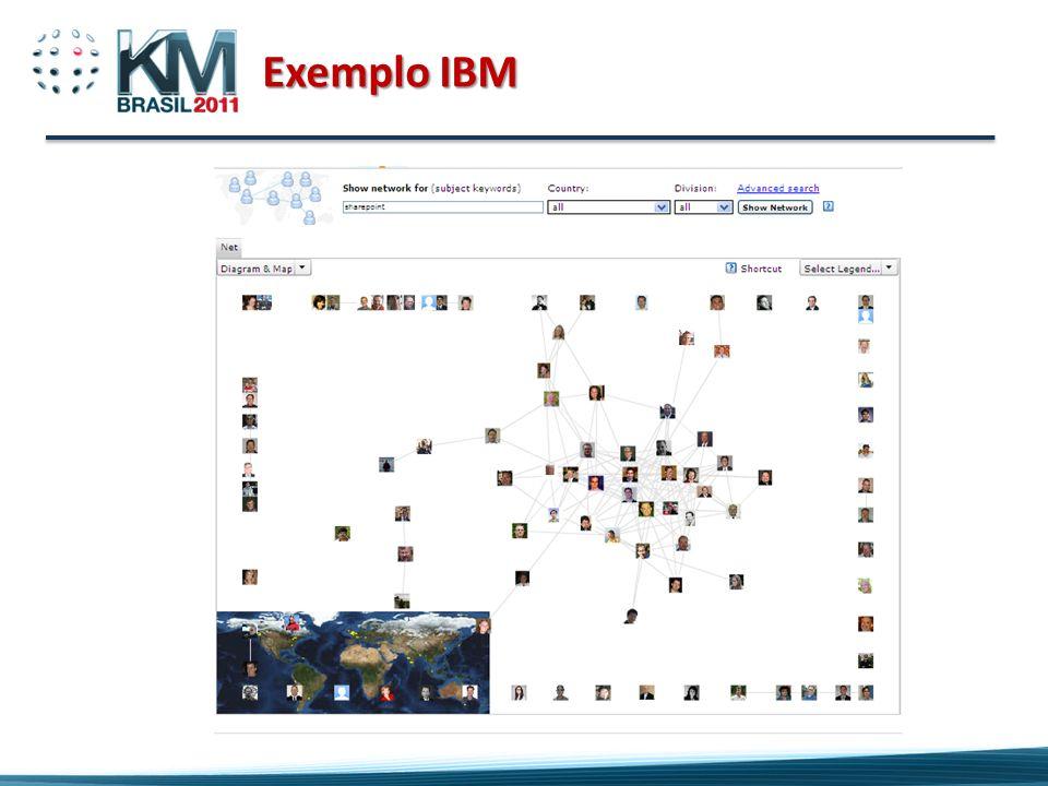 Exemplo IBM