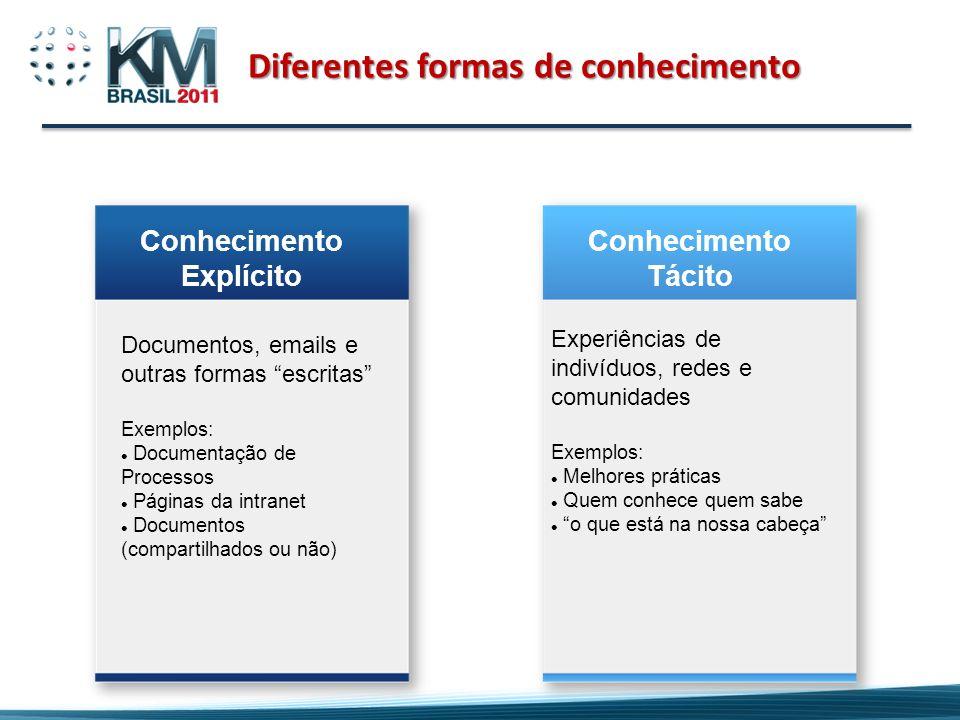 Diferentes formas de conhecimento Conhecimento Explícito Documentos, emails e outras formas escritas Exemplos: Documentação de Processos Páginas da in