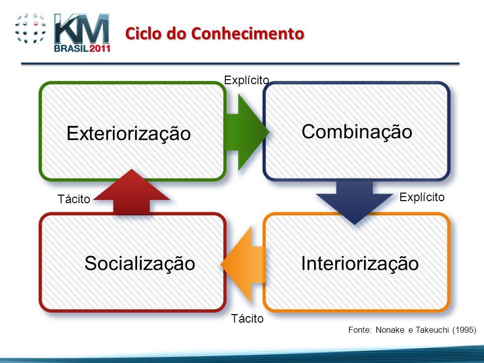 Ciclo do Conhecimento Fonte: Nonake e Takeuchi (1995) Exteriorização Combinação SocializaçãoInteriorização Tácito Explícito
