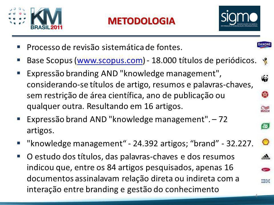 METODOLOGIA Processo de revisão sistemática de fontes. Base Scopus (www.scopus.com) - 18.000 títulos de periódicos.www.scopus.com Expressão branding A