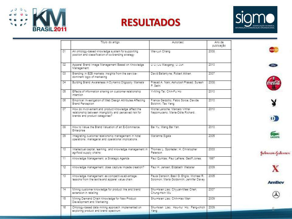 RESULTADOS Título do artigoAutor(es)Ano de publicação 01An ontology-based knowledge system for supporting position and classification of co-branding s