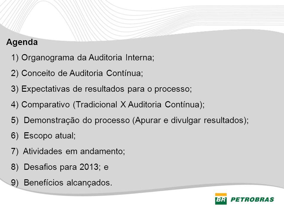 Agenda 1) Organograma da Auditoria Interna; 2) Conceito de Auditoria Contínua; 3) Expectativas de resultados para o processo; 4) Comparativo (Tradicio