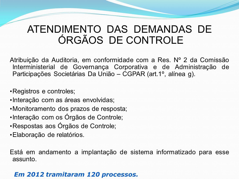 ATENDIMENTO DAS DEMANDAS DE ÓRGÃOS DE CONTROLE Atribuição da Auditoria, em conformidade com a Res. Nº 2 da Comissão Interministerial de Governança Cor