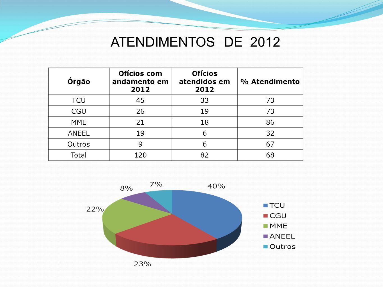 Órgão Ofícios com andamento em 2012 Ofícios atendidos em 2012 % Atendimento TCU453373 CGU261973 MME211886 ANEEL19632 Outros9667 Total1208268 ATENDIMEN