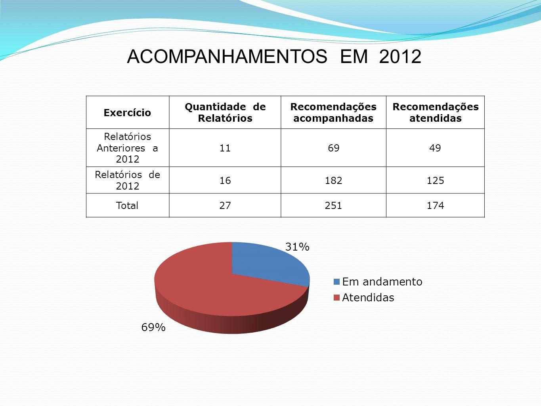 Exercício Quantidade de Relatórios Recomendações acompanhadas Recomendações atendidas Relatórios Anteriores a 2012 116949 Relatórios de 2012 16182125