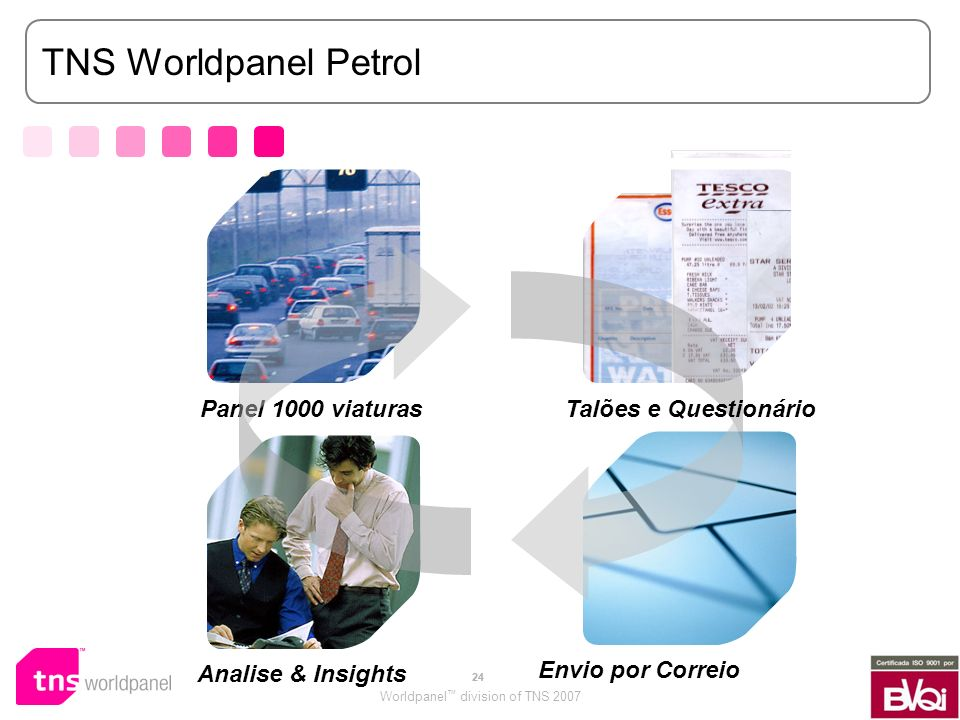 Worldpanel division of TNS 2007 24 TNS Worldpanel Petrol Panel 1000 viaturas Analise & Insights Envio por Correio Talões e Questionário