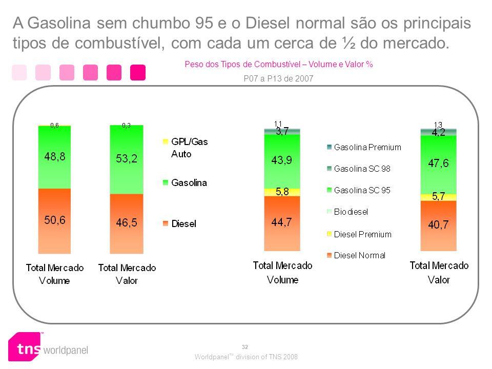 Worldpanel division of TNS 2008 32 A Gasolina sem chumbo 95 e o Diesel normal são os principais tipos de combustível, com cada um cerca de ½ do mercado.