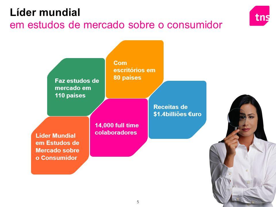 6 Custom Research quantitativos qualitativos Worldpanel TNS euroteste Serviços e Soluções em Portugal 2 Direcções; 100 colaboradores FMCG Retail Fashion Petrol