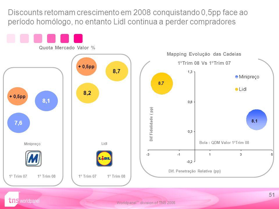 Worldpanel division of TNS 2008 51 8,1 1º Trim 071º Trim 08 Minipreço 8,2 1º Trim 071º Trim 08 7,6 8,7 Discounts retomam crescimento em 2008 conquistando 0,5pp face ao período homólogo, no entanto Lidl continua a perder compradores + 0,5pp Dif.