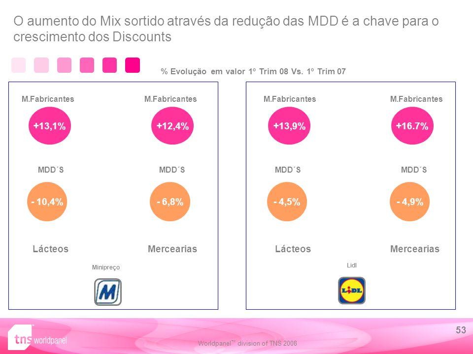 Worldpanel division of TNS 2008 53 Minipreço LácteosMerceariasLácteosMercearias +13,9% - 4,5% M.Fabricantes MDD´S +16.7% - 4,9% M.Fabricantes MDD´S +13,1% - 10,4% M.Fabricantes MDD´S +12,4% - 6,8% M.Fabricantes MDD´S O aumento do Mix sortido através da redução das MDD é a chave para o crescimento dos Discounts % Evolução em valor 1º Trim 08 Vs.