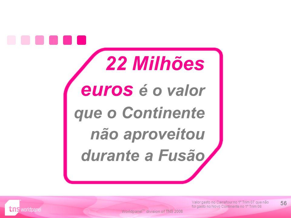 Worldpanel division of TNS 2008 56 22 Milhões euros é o valor que o Continente não aproveitou durante a Fusão Valor gasto no Carrefour no 1º Trim 07 que não foi gasto no Novo Continente no 1º Trim 08