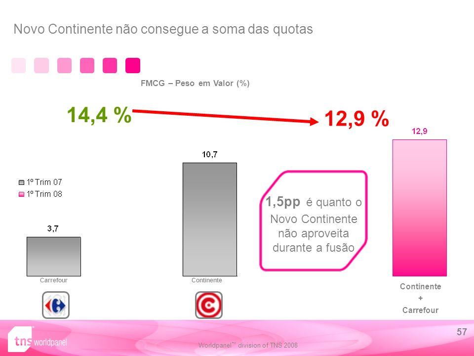 Worldpanel division of TNS 2008 57 Novo Continente não consegue a soma das quotas FMCG – Peso em Valor (%) 1,5pp é quanto o Novo Continente não aproveita durante a fusão ContinenteCarrefour Continente + Carrefour 14,4 % 12,9 %