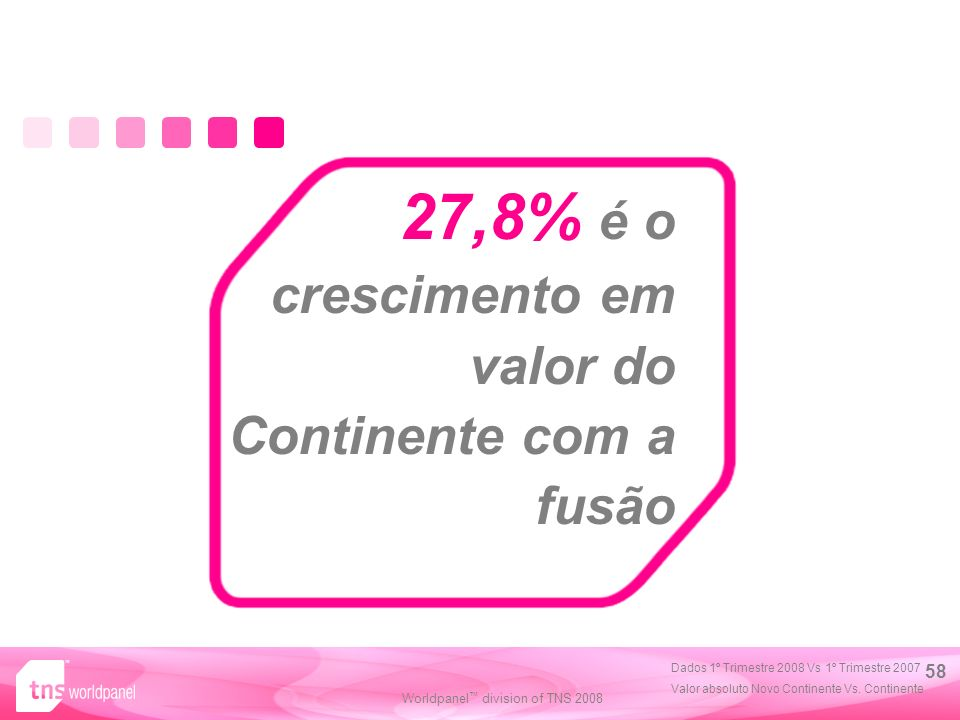 Worldpanel division of TNS 2008 58 27,8% é o crescimento em valor do Continente com a fusão Dados 1º Trimestre 2008 Vs 1º Trimestre 2007 Valor absoluto Novo Continente Vs.