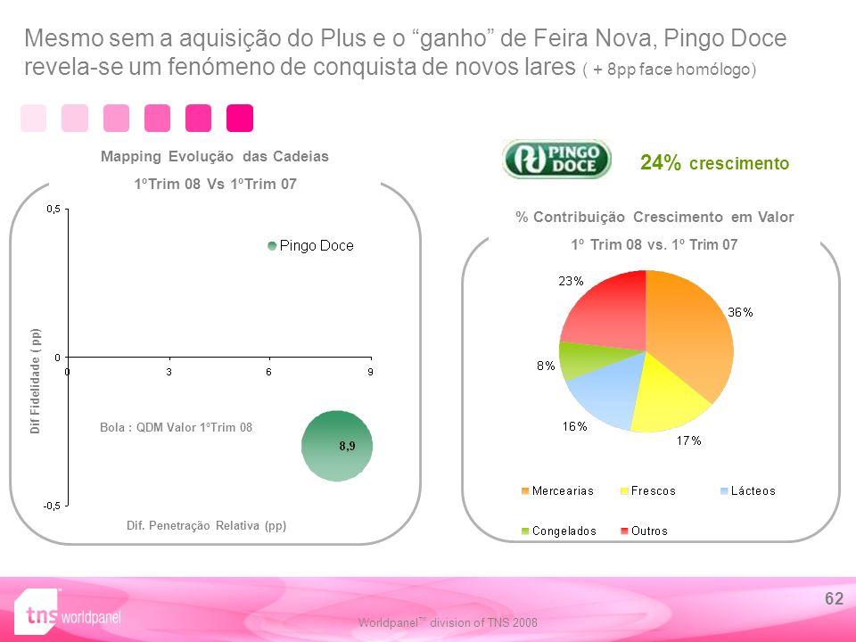 Worldpanel division of TNS 2008 62 % Contribuição Crescimento em Valor 1º Trim 08 vs.