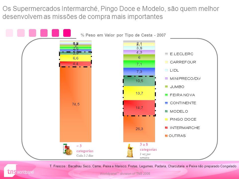 72 Worldpanel division of TNS 2008 % Peso em Valor por Tipo de Cesta - 2007 < 3 categorias Cada 1-2 dias 3 a 8 categorias 1 vez por semana Os Supermercados Intermarché, Pingo Doce e Modelo, são quem melhor desenvolvem as missões de compra mais importantes T.
