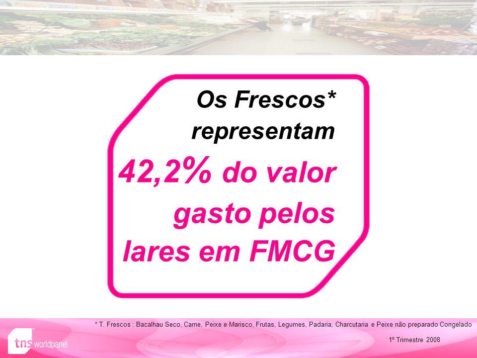 Os Frescos* representam 42,2 % do valor gasto pelos lares em FMCG 1º Trimestre 2008 * T.