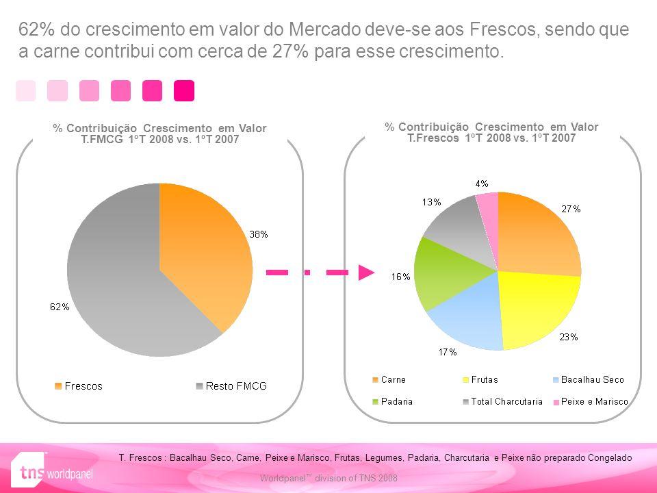 Worldpanel division of TNS 2008 % Contribuição Crescimento em Valor T.FMCG 1ºT 2008 vs.