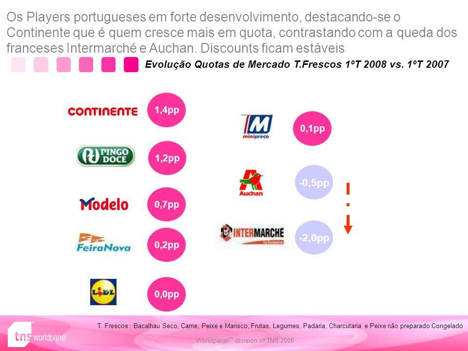 78 Worldpanel division of TNS 2008 Evolução Quotas de Mercado T.Frescos 1ºT 2008 vs.