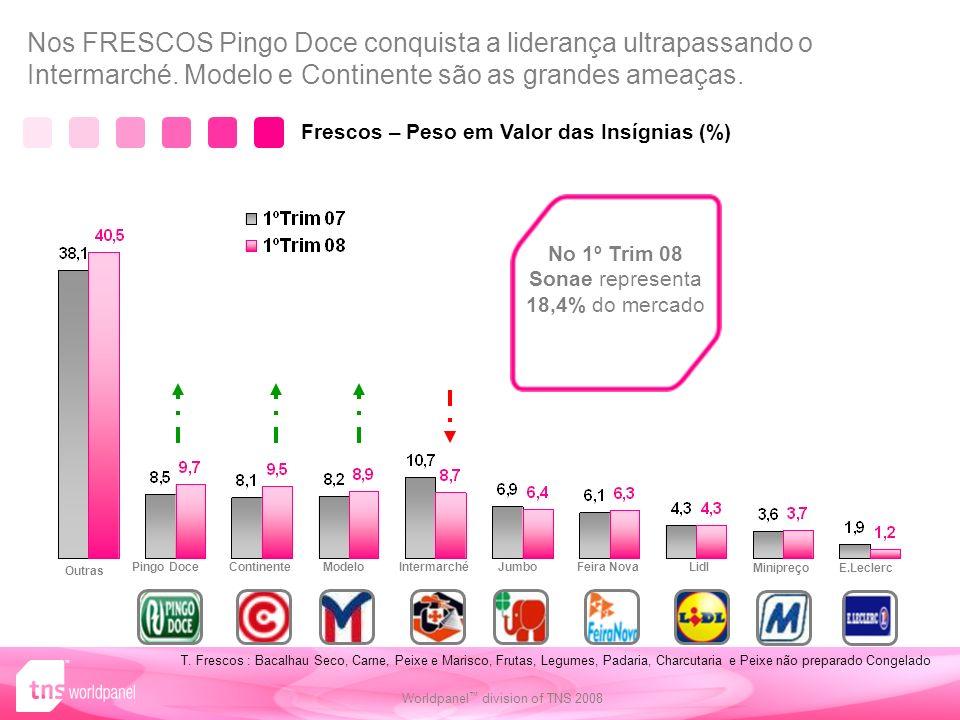 79 Worldpanel division of TNS 2008 Nos FRESCOS Pingo Doce conquista a liderança ultrapassando o Intermarché.