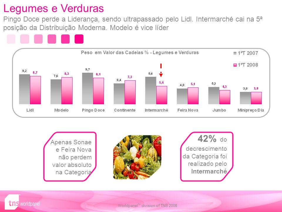 Worldpanel division of TNS 2008 Legumes e Verduras Pingo Doce perde a Liderança, sendo ultrapassado pelo Lidl.