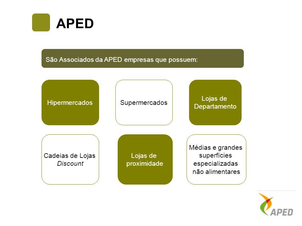 APED Supermercados São Associados da APED empresas que possuem: Hipermercados Lojas de Departamento Médias e grandes superfícies especializadas não al