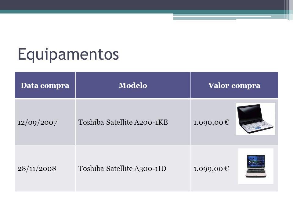 Equipamentos Data compraModeloValor compra 12/09/2007Toshiba Satellite A200-1KB1.090,00 28/11/2008Toshiba Satellite A300-1ID1.099,00