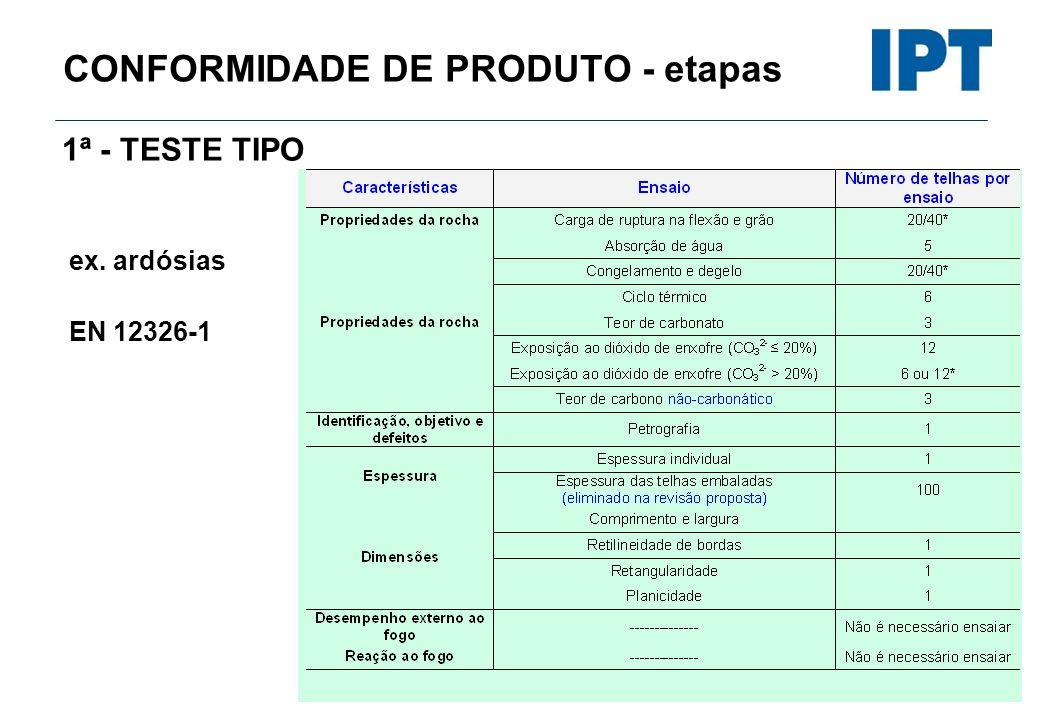 CONFORMIDADE DE PRODUTO - etapas 1ª - TESTE TIPO ex. ardósias EN 12326-1