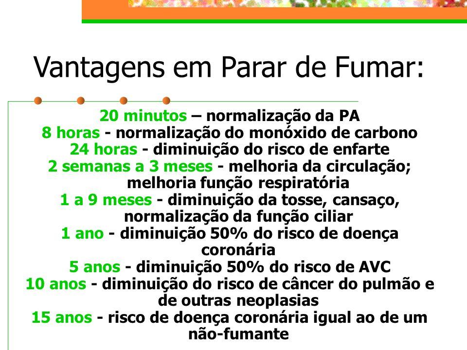 Vantagens em Parar de Fumar: 20 minutos – normalização da PA 8 horas - normalização do monóxido de carbono 24 horas - diminuição do risco de enfarte 2