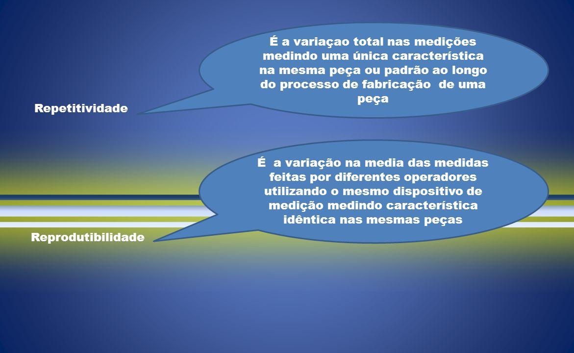 Reprodutibilidade Repetitividade É a variaçao total nas medições medindo uma única característica na mesma peça ou padrão ao longo do processo de fabricação de uma peça É a variação na media das medidas feitas por diferentes operadores utilizando o mesmo dispositivo de medição medindo característica idêntica nas mesmas peças