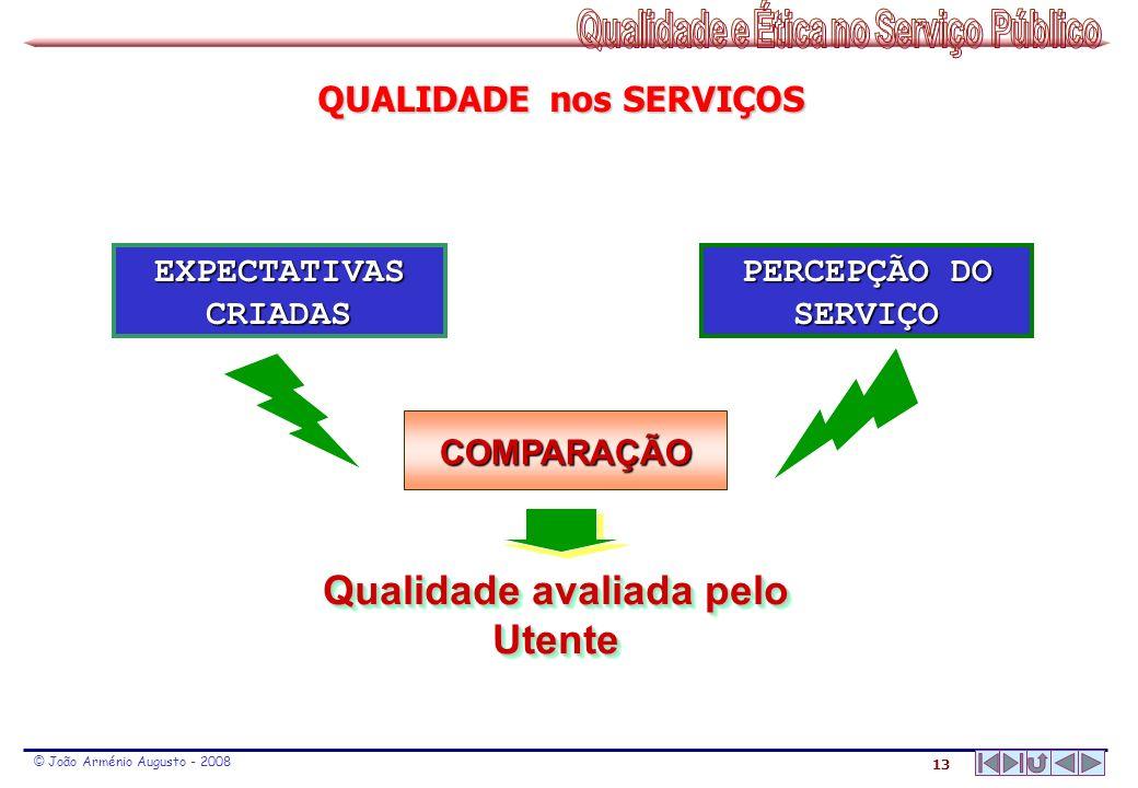 13 © João Arménio Augusto - 2008 QUALIDADE nos SERVIÇOS EXPECTATIVAS CRIADAS COMPARAÇÃO PERCEPÇÃO DO SERVIÇO Qualidade avaliada pelo Utente