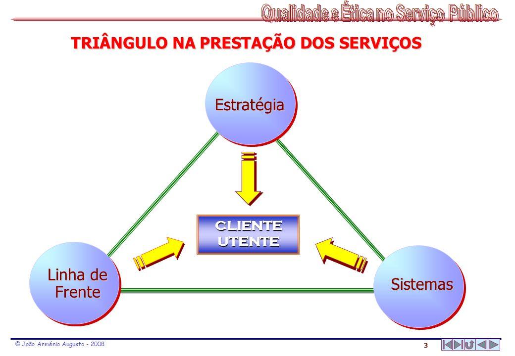 3 © João Arménio Augusto - 2008 TRIÂNGULO NA PRESTAÇÃO DOS SERVIÇOS CLIENTE UTENTE Sistemas Estratégia Linha de Frente