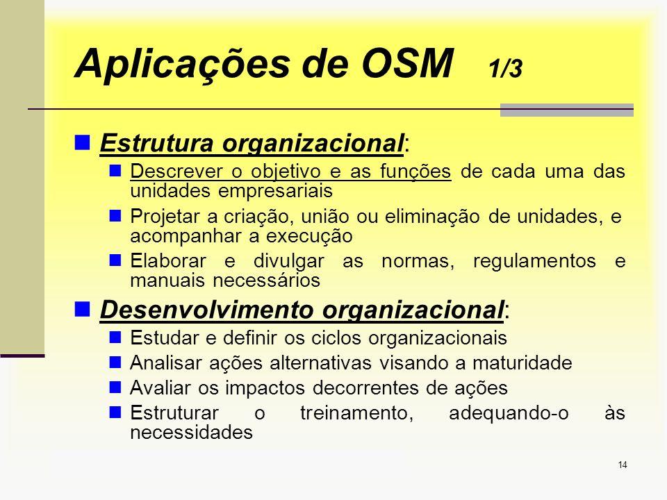 Aula1 Introdução a OSM14 Aplicações de OSM 1/3 Estrutura organizacional: Descrever o objetivo e as funções de cada uma das unidades empresariais Proje
