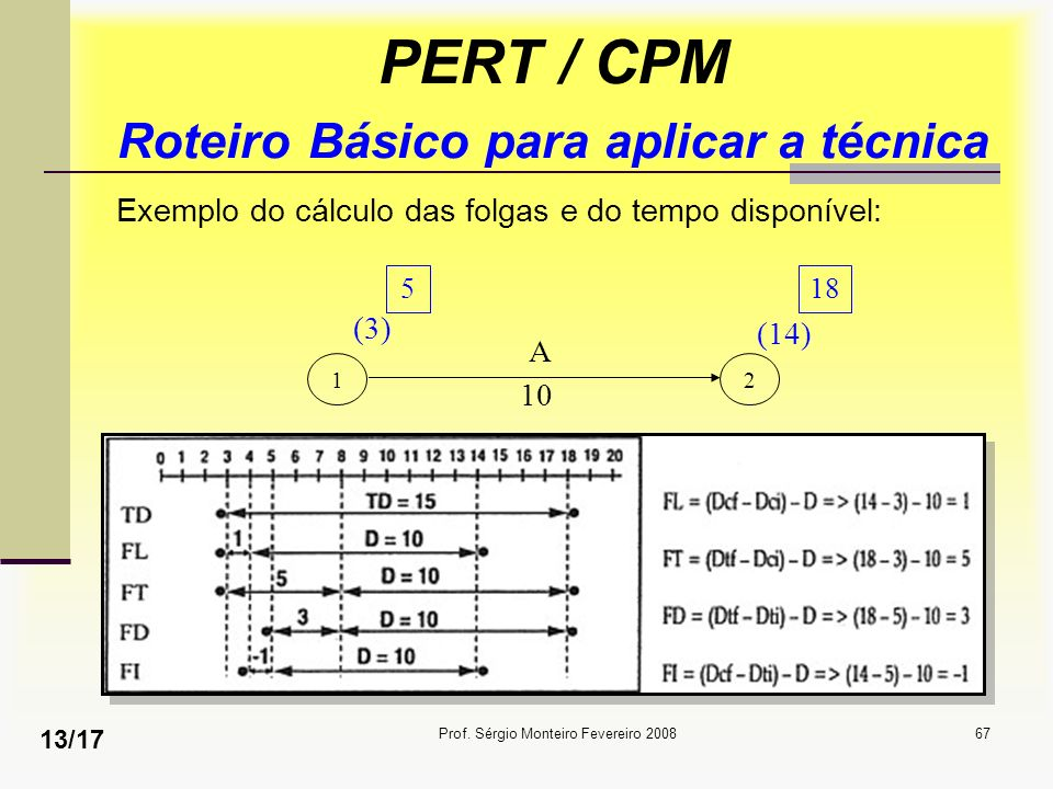 Prof. Sérgio Monteiro Fevereiro 200867 PERT / CPM Roteiro Básico para aplicar a técnica Exemplo do cálculo das folgas e do tempo disponível: 12 518 (3