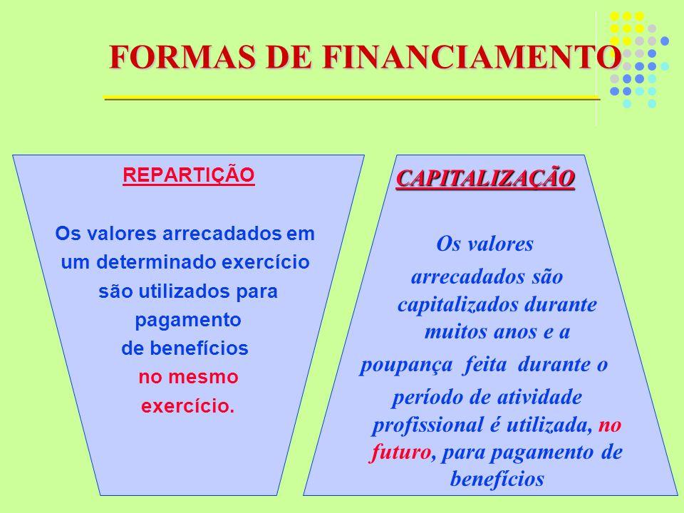 CAPITALIZAÇÃO Os valores arrecadados são capitalizados durante muitos anos e a poupança feita durante o período de atividade profissional é utilizada,