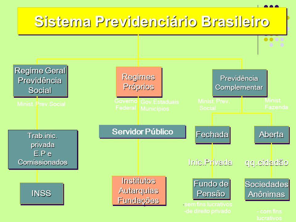 Sistema Previdenciário Brasileiro Regime Geral PrevidênciaSocial PrevidênciaSocial INSSINSS InstitutosAutarquiasFundaçõesInstitutosAutarquiasFundações