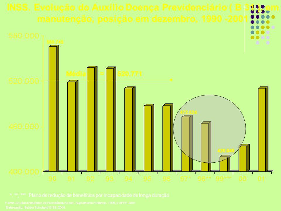 INSS. Evolução do Auxílio Doença Previdenciário ( B 31 ), em manutenção, posição em dezembro, 1990 -2001 Média = 520.771 565.745 420.049 Fonte: Anuári