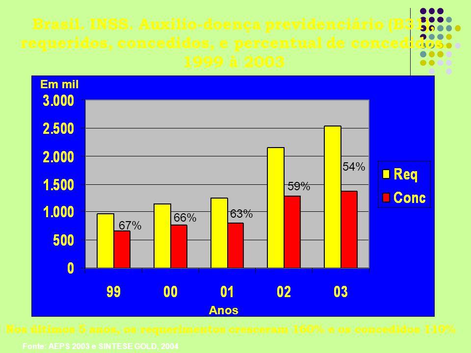 66% 67% 54% Em mil Brasil. INSS. Auxilio-doença previdenciário (B31), requeridos, concedidos, e percentual de concedidos. 1999 à 2003 Fonte: AEPS 2003