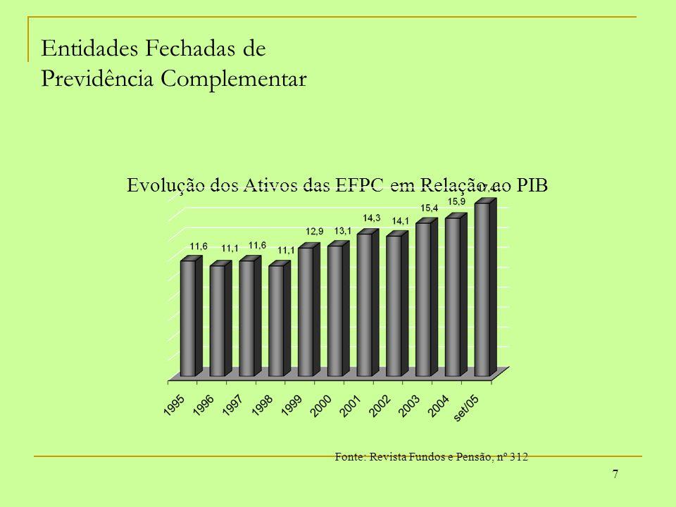 DEPENDENTES Pensão por Morte Auxílio Reclusão Reabilitação Profissional