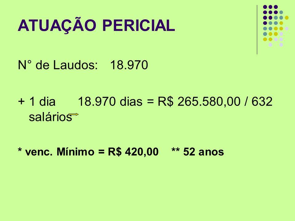 ATUAÇÃO PERICIAL N° de Laudos: 18.970 + 1 dia 18.970 dias = R$ 265.580,00 / 632 salários * venc. Mínimo = R$ 420,00 ** 52 anos