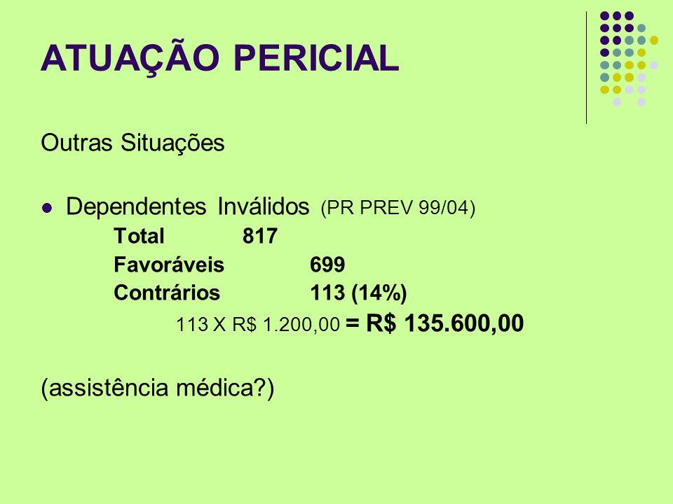 ATUAÇÃO PERICIAL Outras Situações Dependentes Inválidos (PR PREV 99/04) Total 817 Favoráveis 699 Contrários 113 (14%) 113 X R$ 1.200,00 = R$ 135.600,0