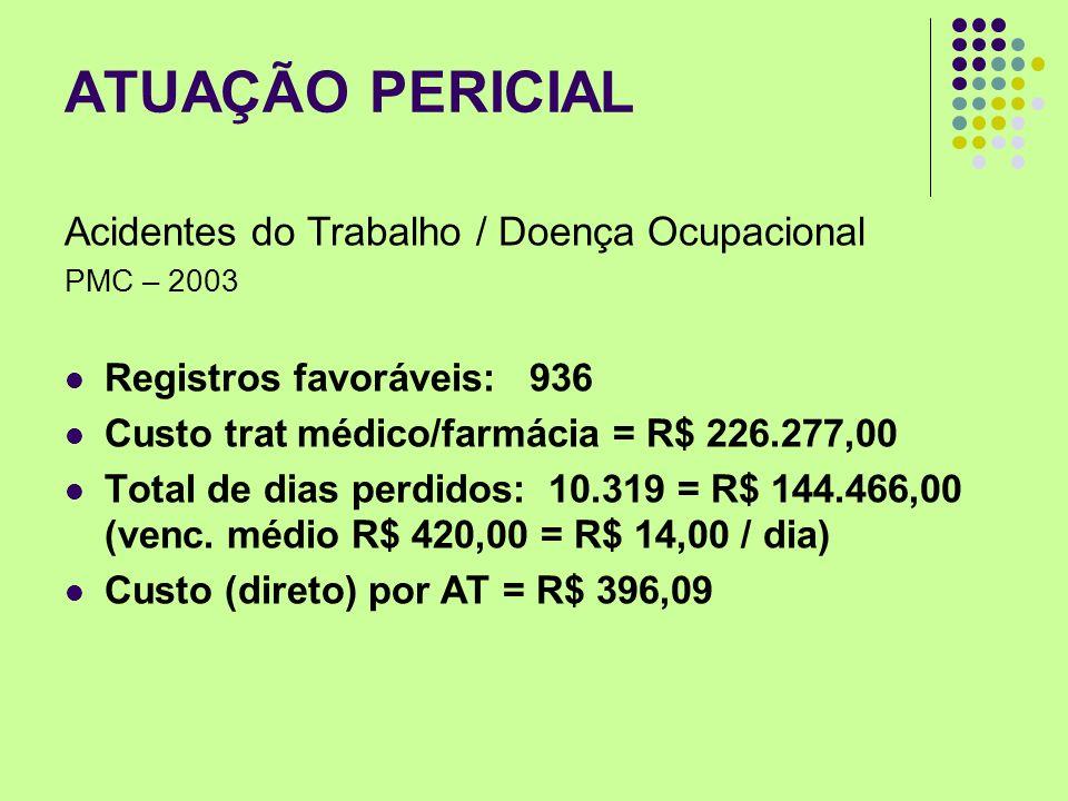 ATUAÇÃO PERICIAL Acidentes do Trabalho / Doença Ocupacional PMC – 2003 Registros favoráveis: 936 Custo trat médico/farmácia = R$ 226.277,00 Total de d
