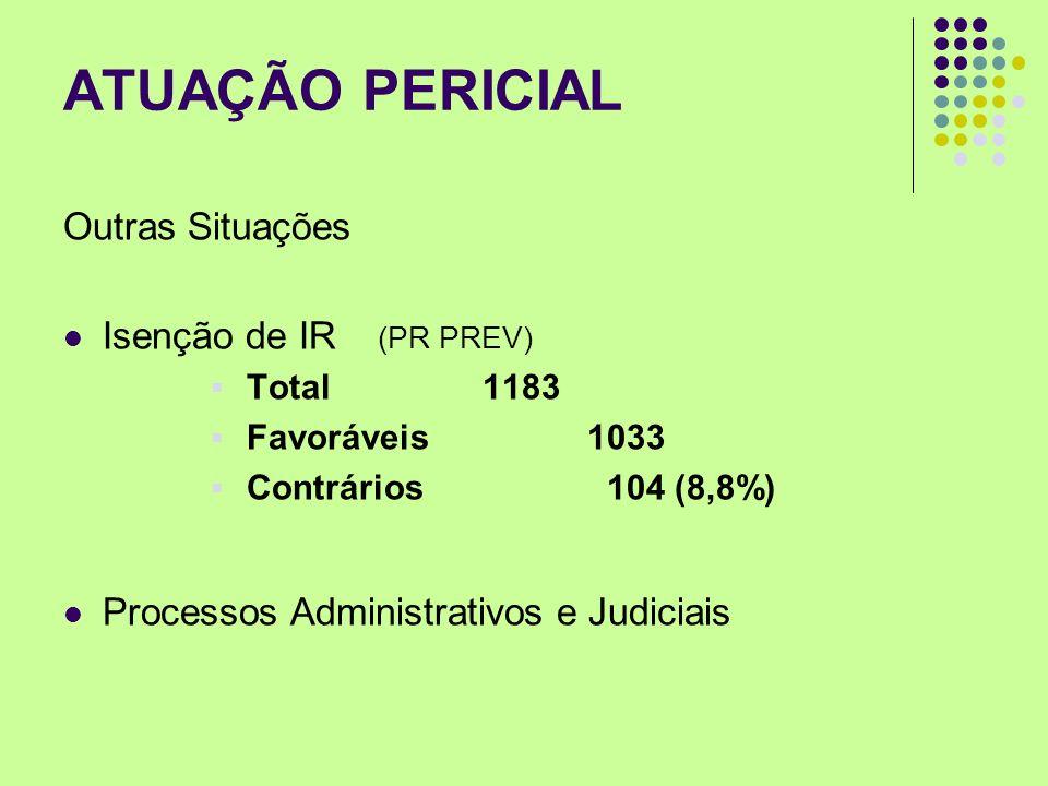 ATUAÇÃO PERICIAL Outras Situações Isenção de IR (PR PREV) Total 1183 Favoráveis1033 Contrários 104 (8,8%) Processos Administrativos e Judiciais