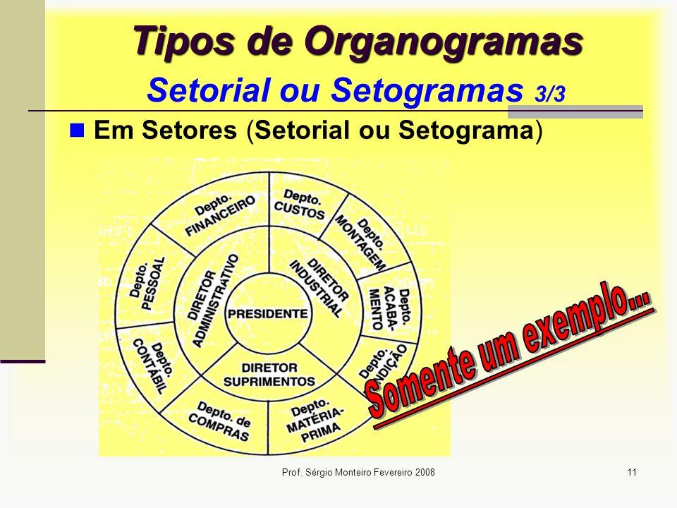 Prof. Sérgio Monteiro Fevereiro 200811 Tipos de Organogramas Tipos de Organogramas Setorial ou Setogramas 3/3 Em Setores (Setorial ou Setograma)