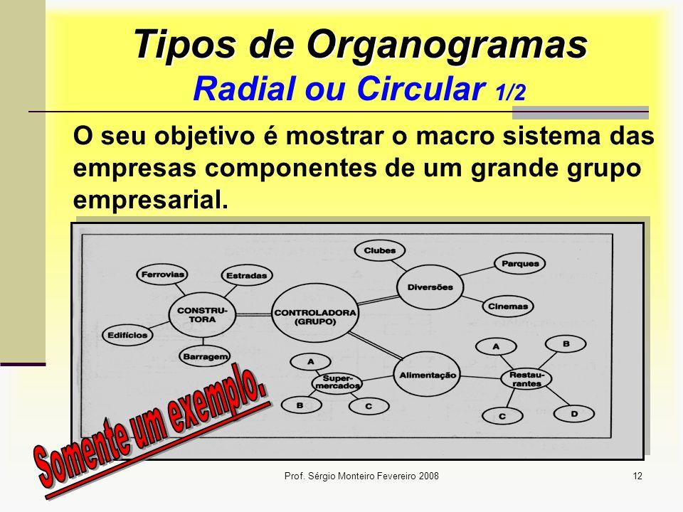 Prof. Sérgio Monteiro Fevereiro 200812 Tipos de Organogramas Tipos de Organogramas Radial ou Circular 1/2 O seu objetivo é mostrar o macro sistema das