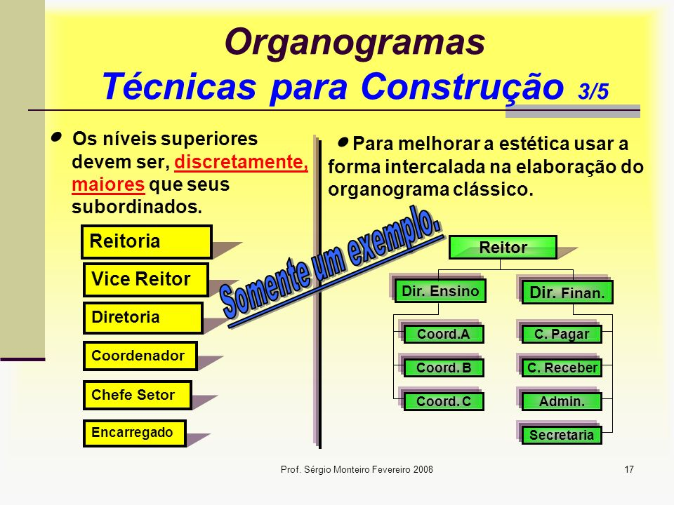 Prof. Sérgio Monteiro Fevereiro 200817 Organogramas Técnicas para Construção 3/5 Os níveis superiores devem ser, discretamente, maiores que seus subor