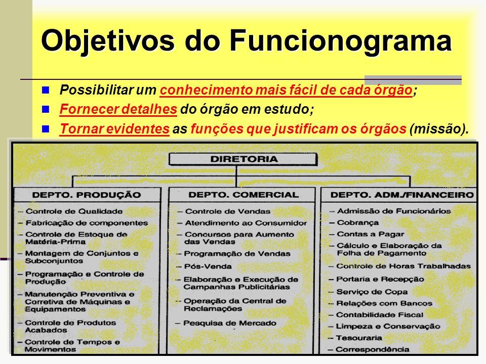 Prof. Sérgio Monteiro Fevereiro 200822 Objetivos do Funcionograma Possibilitar um conhecimento mais fácil de cada órgão; Fornecer detalhes do órgão em
